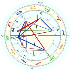 Peter Sellers - natal chart (Placidus)