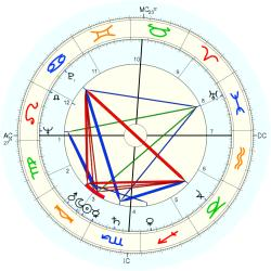 Educator 6024 - natal chart (Placidus)