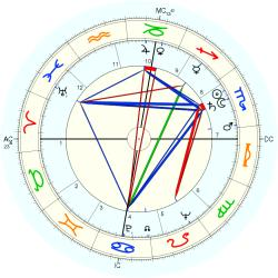 Howard H. Baker - natal chart (Placidus)