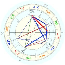 William F. Jr. Buckley - natal chart (Placidus)