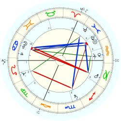 Kenneth Williams - natal chart (Placidus)