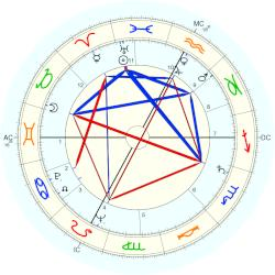 Peter Graves - natal chart (Placidus)