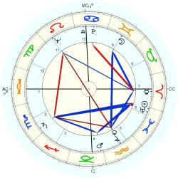 Medical: Amputee 6095 - natal chart (Placidus)
