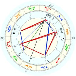Therapist 6096 - natal chart (Placidus)