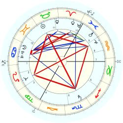Anthony Shaffer - natal chart (Placidus)