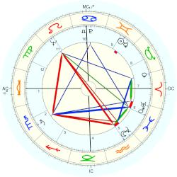 Andy Griffith - natal chart (Placidus)