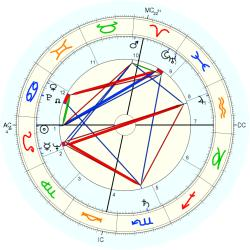Don Carter - natal chart (Placidus)