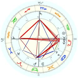 Overweight 6159 - natal chart (Placidus)