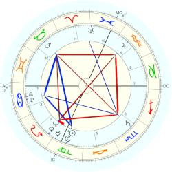 Clancy Sigal - natal chart (Placidus)