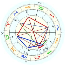 Lawrence Walsh - natal chart (Placidus)