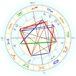 Jean Peters - natal chart (Placidus)