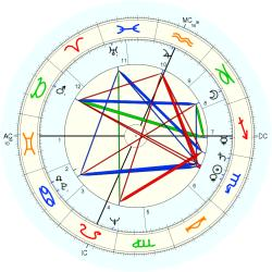 Nervous Breakdown 6185 - natal chart (Placidus)
