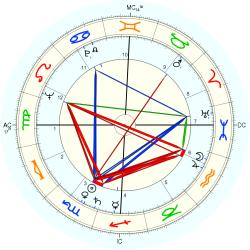 Catholic celibate 6186 - natal chart (Placidus)