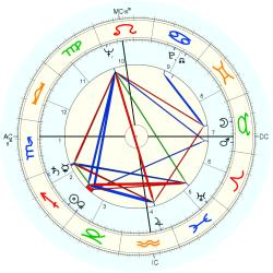 James McCracken - natal chart (Placidus)