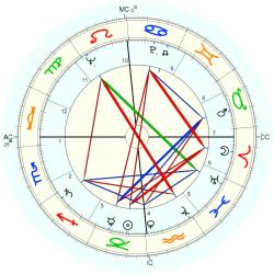 Johnny Ray - natal chart (Placidus)