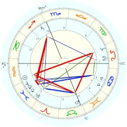 Harvey Korman - natal chart (Placidus)