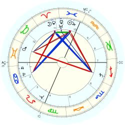 World Messiah - natal chart (Placidus)
