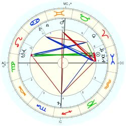 Catholic celibate 6236 - natal chart (Placidus)