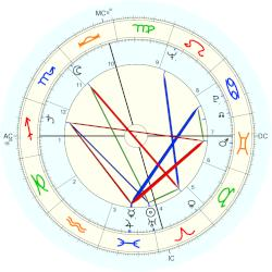 Virginia Weidler - natal chart (Placidus)