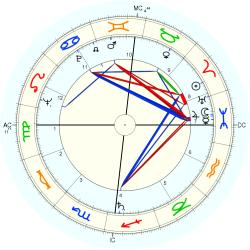 Infant Mortality 6245 - natal chart (Placidus)