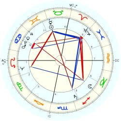 Out of Body 6262 - natal chart (Placidus)