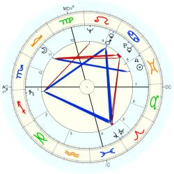 Infant Mortality 6268 - natal chart (Placidus)