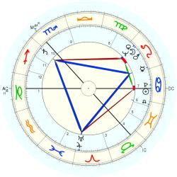 James Peter MacKay - natal chart (Placidus)