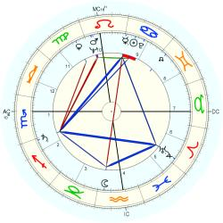 Medical: TB 6283 - natal chart (Placidus)