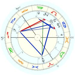 Infant Mortality 6289 - natal chart (Placidus)