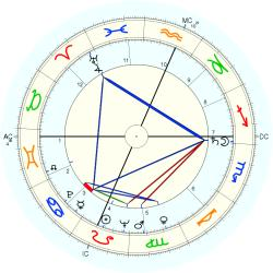Out of Body 6293 - natal chart (Placidus)