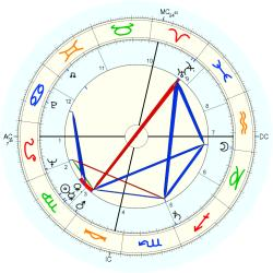 Infant Mortality 6303 - natal chart (Placidus)