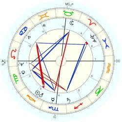 Birth Defect: Hirsute 6315 - natal chart (Placidus)
