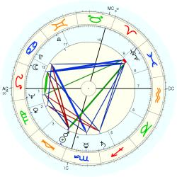 Infant Mortality 6318 - natal chart (Placidus)