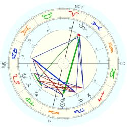 George C. Scott - natal chart (Placidus)