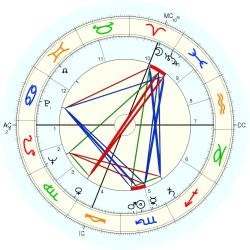 Infant Mortality 6321 - natal chart (Placidus)