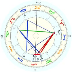 Kenneth Negus - natal chart (Placidus)