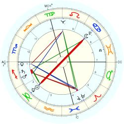 William Blatty - natal chart (Placidus)