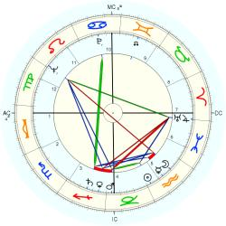 Out of Body 6359 - natal chart (Placidus)