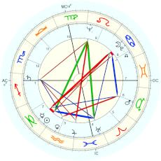 Eartha Kitt : birthdate from Wikipedia - natal chart (Placidus)
