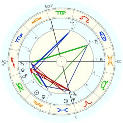 Eartha Kitt - natal chart (Placidus)