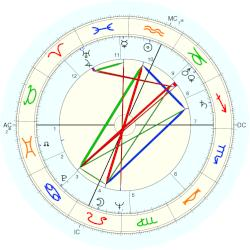 Andrew Greeley - natal chart (Placidus)