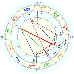 Infant Mortality 6372 - natal chart (Placidus)