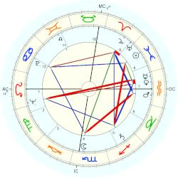 James Earl Ray - natal chart (Placidus)