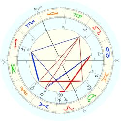 James Lovell - natal chart (Placidus)