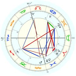 Infant Mortality 6394 - natal chart (Placidus)