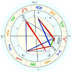 Infant Mortality 6397 - natal chart (Placidus)