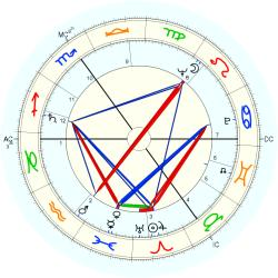 Tony Hall - natal chart (Placidus)