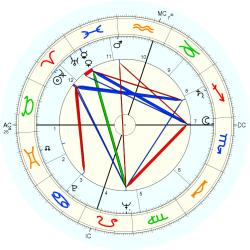Therapist 6403 - natal chart (Placidus)