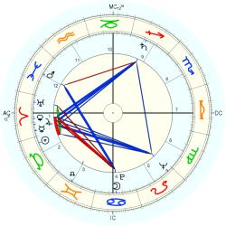 Overweight 6417 - natal chart (Placidus)