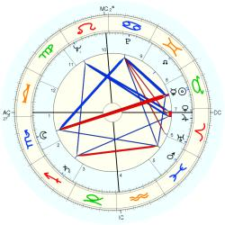 Medical: Cancer 6424 - natal chart (Placidus)